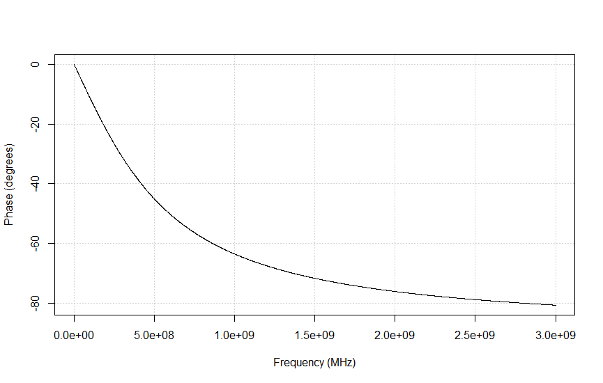 Phase response of LPF