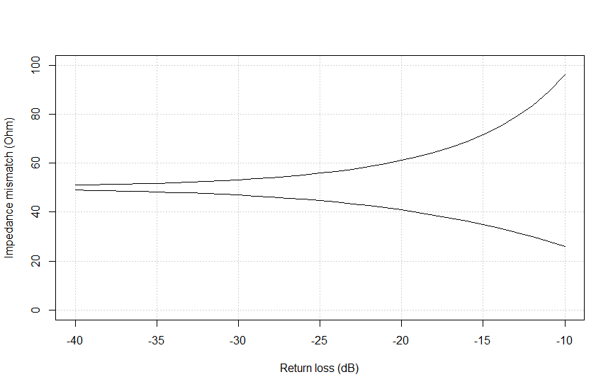 port-impedance-mismatch-and-RL