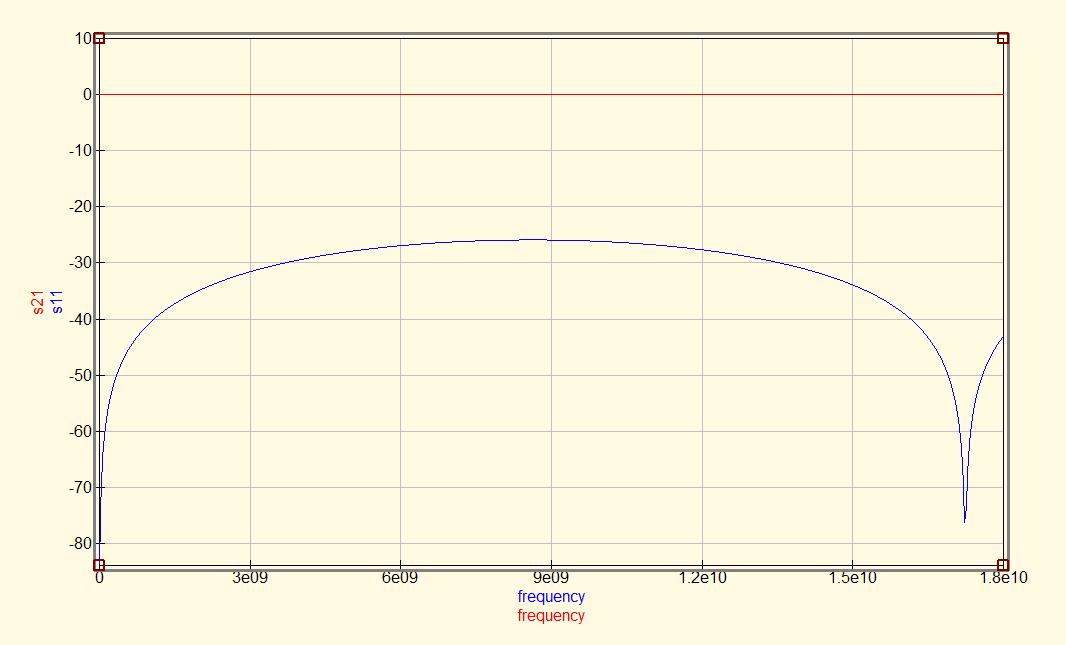 SMA-12.4GHz-single-port-sim-results