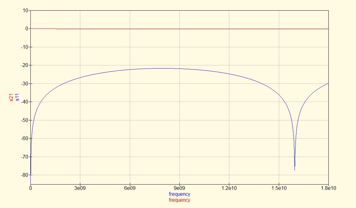 SMA-6GHz-single-port-sim-results