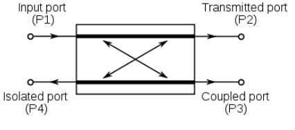 Coupled transmission lines circuit diagram
