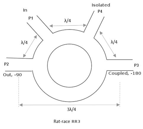 Rat-race as a coupler