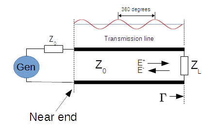 Z-load as seen at near end of transmission line