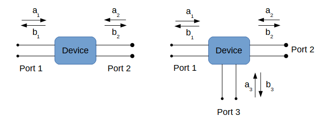 S-parameters two and three ports