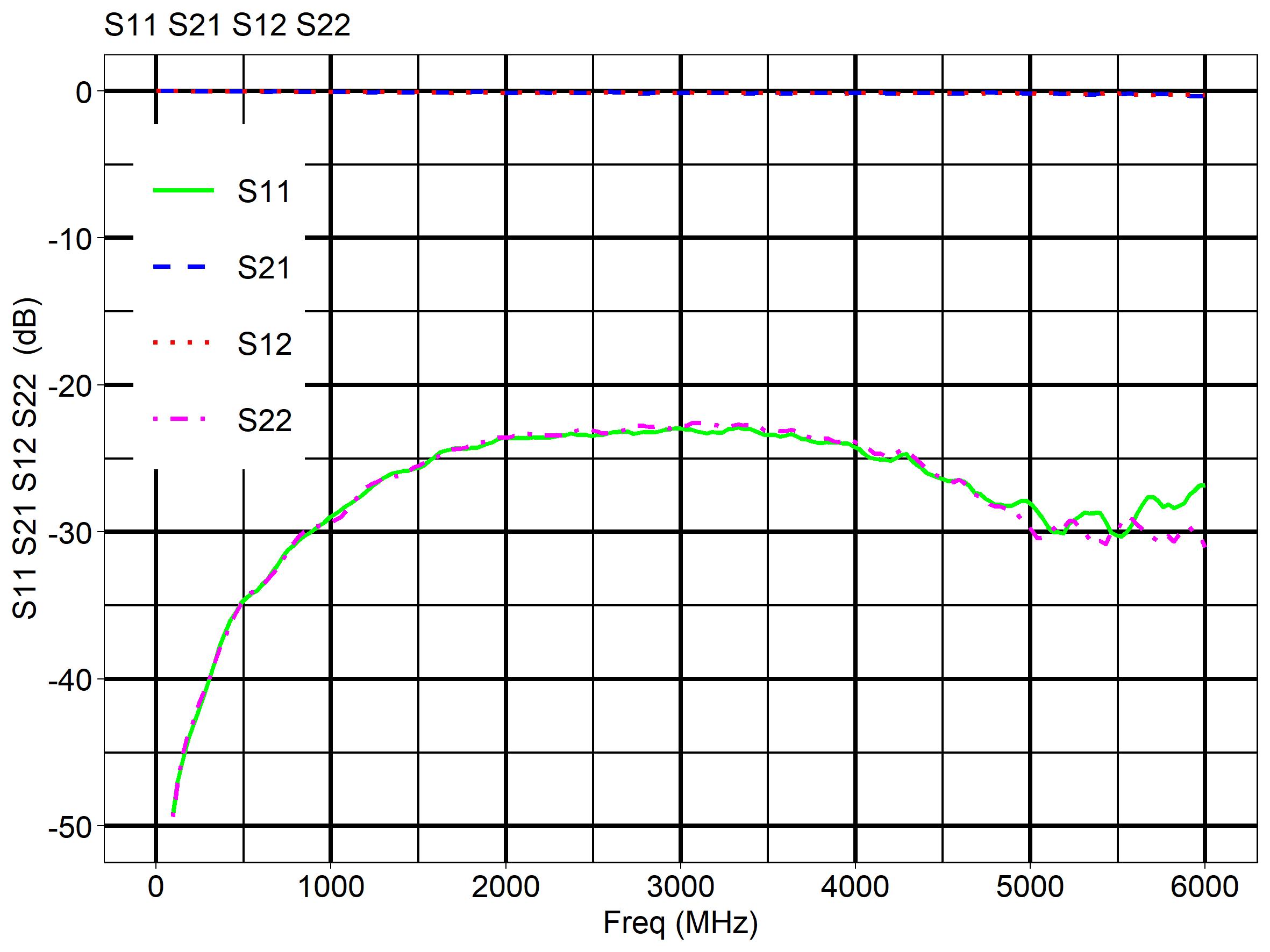 SMA-5GHz-back-to-back-alu-flange
