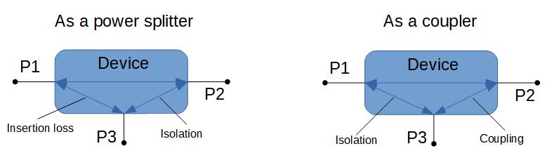 Taxonomy device models